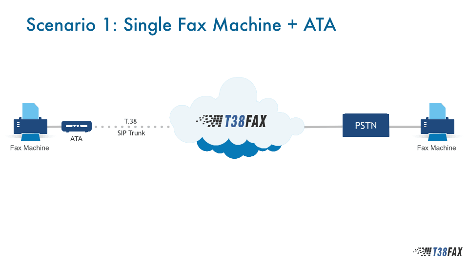 Use Case 1 - Single Fax Machine with ATA