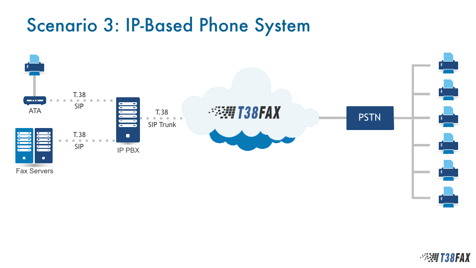 Use Case 3 - IP Phone Systems