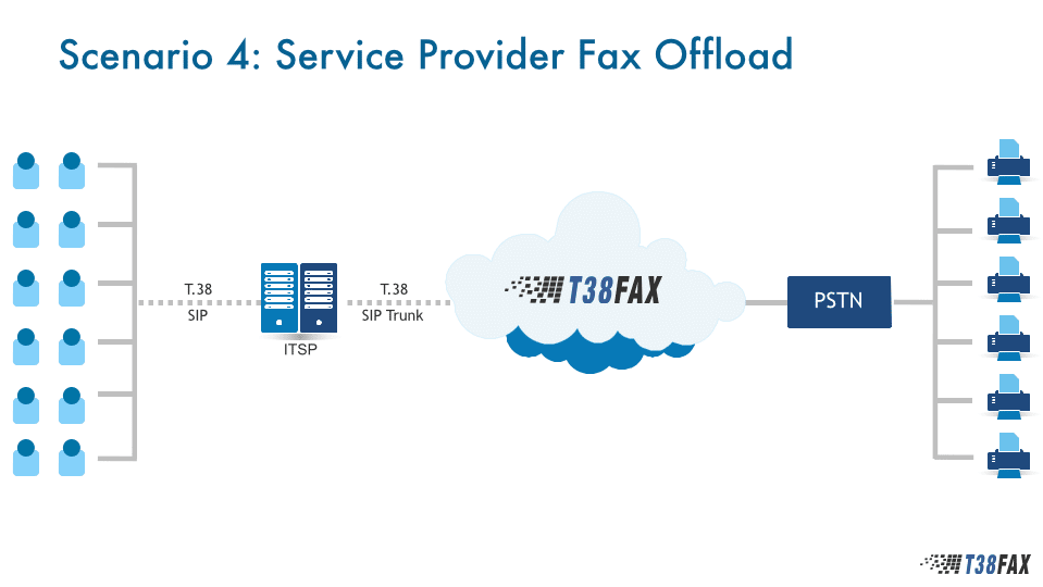 Use Case 4 - Service Provider Offload